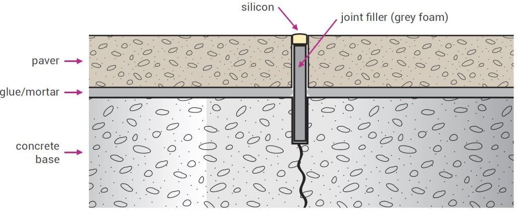 Sectional diagram of an expansion joint between concrete paving, where the joint filler extends past the paving into the control joint in the concrete slab underneath.